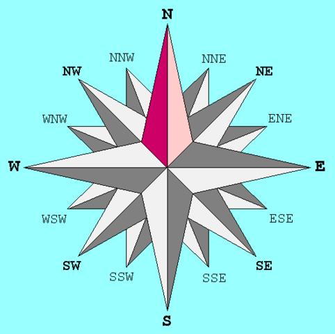Ο Βορράς (Β) / (North)(N) σε σχέση με τις άλλες κατευθύνσεις.